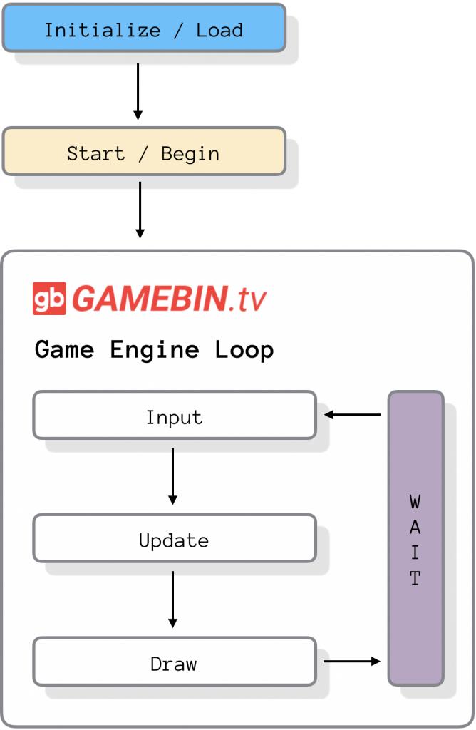 Game Engine Loop: Input, Update, Draw